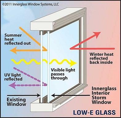 Innerglass-low-e-illustration
