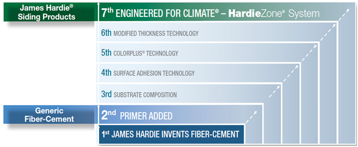 Engineered for Climate