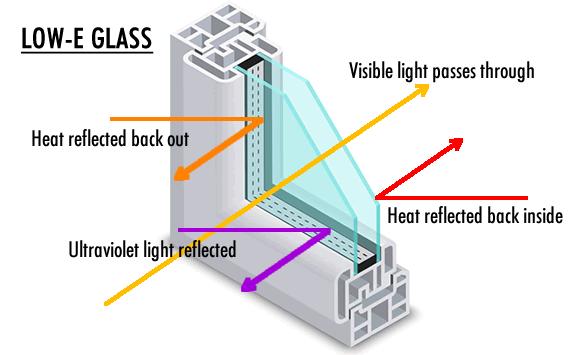 low-emissivity-glass-diagram
