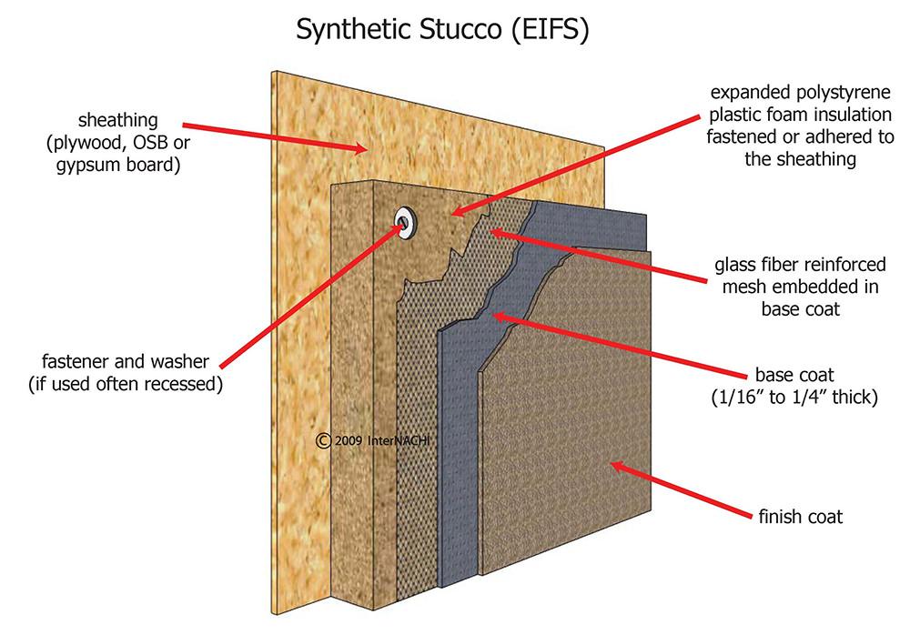 Components of EIFS